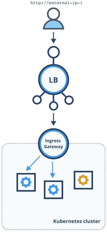 Single load balancer and Istio ingress gateway
