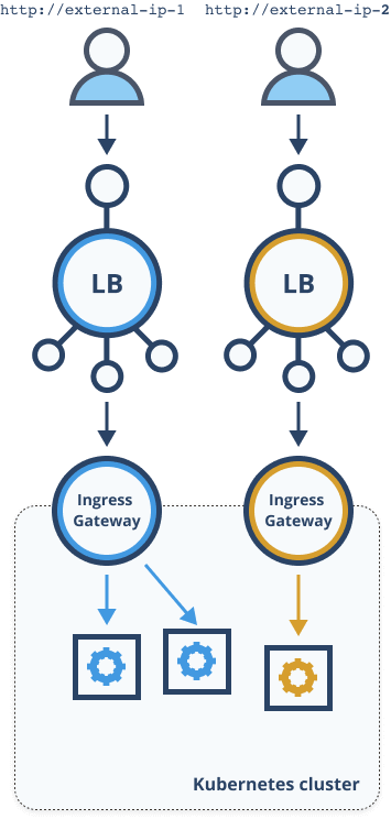 Two load balancers and two Istio ingress gateways