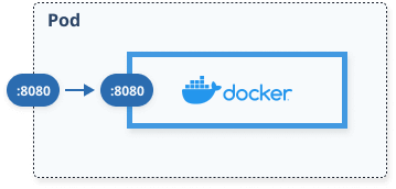 One container inside a Kubernetes pod