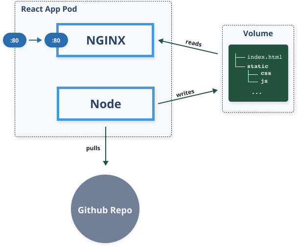 Nginx and builder container sharing a volume